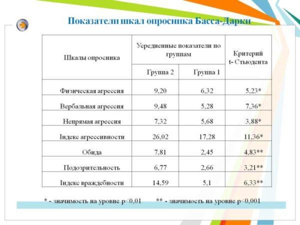 Методика «Басса-Дарки»: результаты.jpg