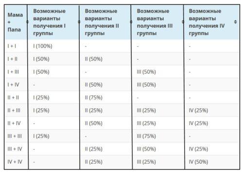 gruppa-krovi-u-rebenka-ot-roditelej-tablica-s-rezus-faktorom.jpg