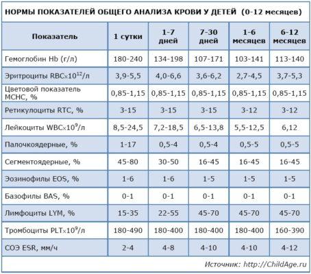 нормы показателей общего анализа крови у детей 0-12 месяцев