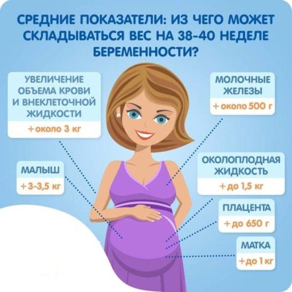 Прибавка веса во время беременности: норма.jpg