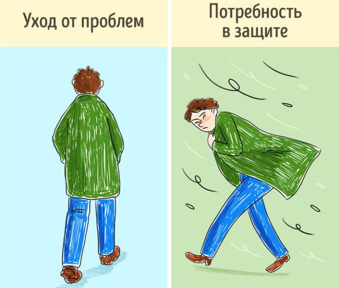 Методика «Человек под дождем»: интерпретация
